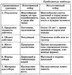 таблица сходства и отличия аграрного и индустриального общества