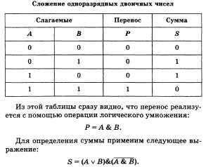 Шпаргалки Экзамен По Информатике