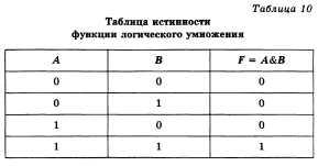 Логическое умножение.  Таблица истинности.