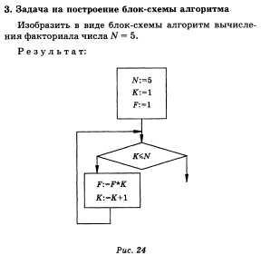 ответы задач егэ по информатике 2004 года